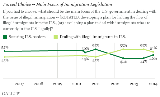Trend: Forced Choice -- Main Focus of Immigration Legislation