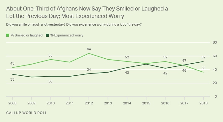 Line graph. Trend lines in percentages of Afghans who worried or smiled or laughed a lot the previous day.