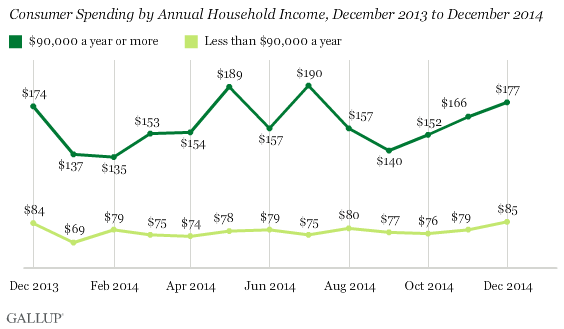 Consumer Spending by Annual Household Income, December 2013 to December 2014