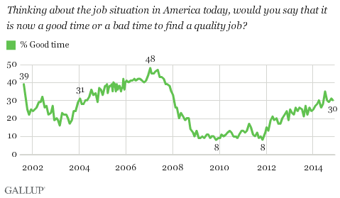 Thinking about the job situation in America today, would you say that it is now a good time or a bad time to find a quality job?
