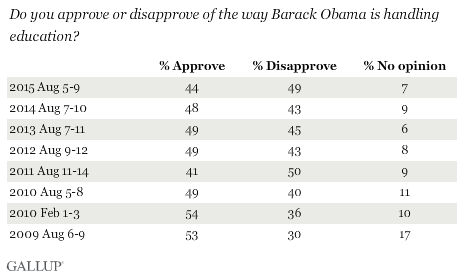 Trend: Do you approve or disapprove of the way Barack Obama is handling education?