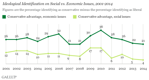 Ideological Identification on Social vs. Economic Issues, 2001-2014