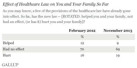 Effect of Healthcare Law on You and Your Family So Far, February 2012 vs. November 2013