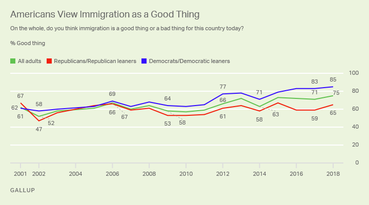 Line graph: Americans views on immigration -- good thing or bad thing for the U.S.? 2018 good thing: 85% Dem., 65% Rep., 75% U.S. adults.