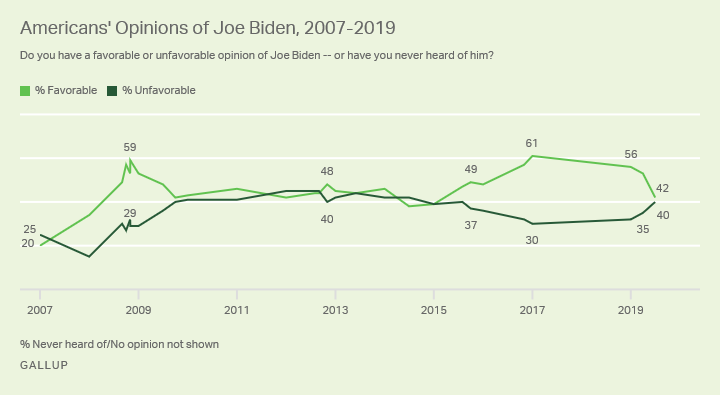 Line graph. Joe Biden's favorable rating among U.S. adults from 2007 to 2019.