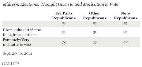 Midterm Elections: Thought Given to and Motivation to Vote, September 2014