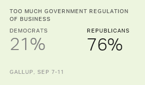Partisan Divide on Government Regulations Remains Wide