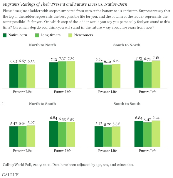 Migrants' Ratings of Their Present and Future Lives vs. Native-Born