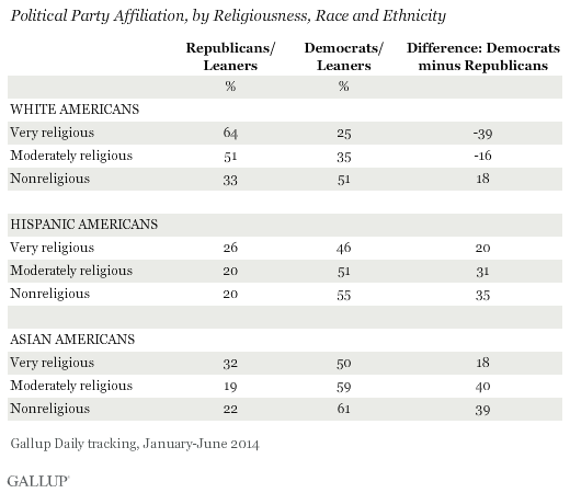Political affiliations and tendencies in religion