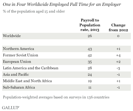 2013 Global Payroll to Population Rate