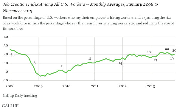 Job Creation Index Among All U.S. Workers -- Monthly Averages, January 2008 to November 2013