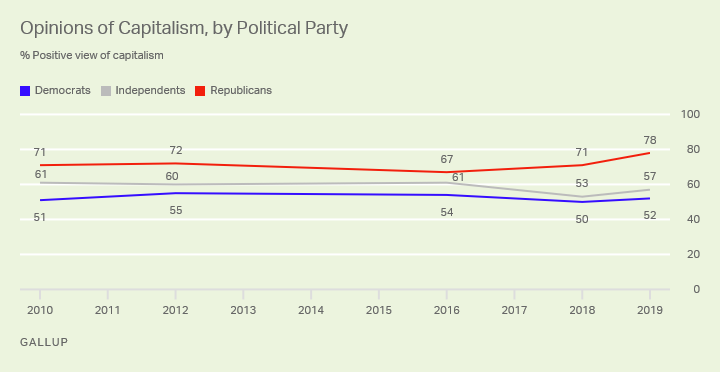 Line graph, 2010-2019. The percentage of Americans who have a positive view of capitalism, by political party.