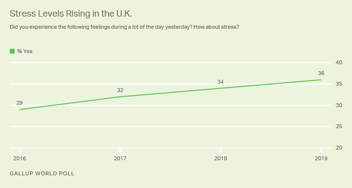 Line graph. Stress levels in the United Kingdom before Brexit.