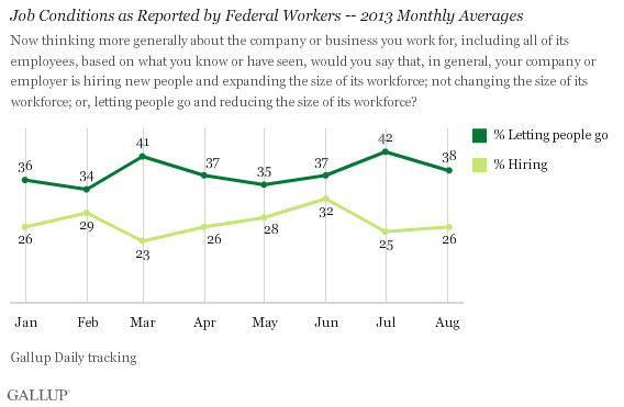 Job Conditions as Reported by Federal Workers -- 2013 Monthly Averages