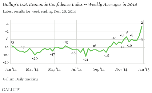 Gallup's U.S. Economic Confidence Index -- Weekly Averages in 2014