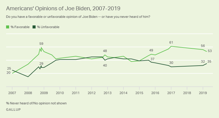 Line graph. Americans' views of Joe Biden since 2007.