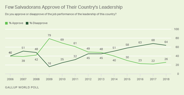 Line graph. Just 26% of Salvadorans approved of their leadership ahead of their election in 2019.