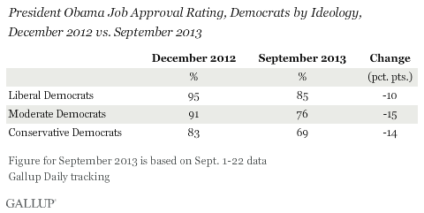 President Obama Job Approval Rating, Democrats by Ideology, December 2012 vs. September 2013