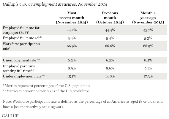 Gallup U.S. Unemployment Measures, November 2014
