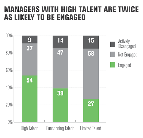 U.S. Manager Engagement by Talent of Manager