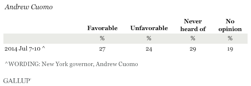 Favorability Ratings of Andrew Cuomo