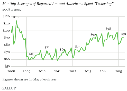 "Trend, 2008-2015: Monthly Averages of Reported Amount Americans Spent ""Yesterday"""