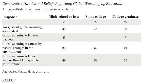 Democrats' Attitudes and Beliefs Regarding Global Warming, by Education