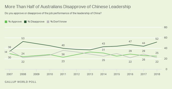 Line graph. The majority of Australians now say they disapprove of China's leadership.