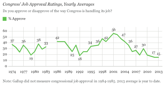Congress' Job Approval Ratings, Yearly Averages