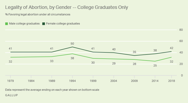Men, Women Generally Hold Similar Abortion Attitudes