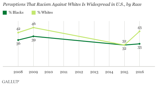 Trend: Perceptions That Racism Against Whites Is Widespread in U.S., by Race