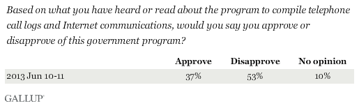 Based on what you have heard or read about the program to compile telephone call logs and Internet communications, would you say you approve or disapprove of this government program?