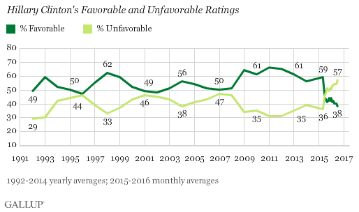 Hillary Clinton Favorability Rating Gallup Poll Graph Historical Data