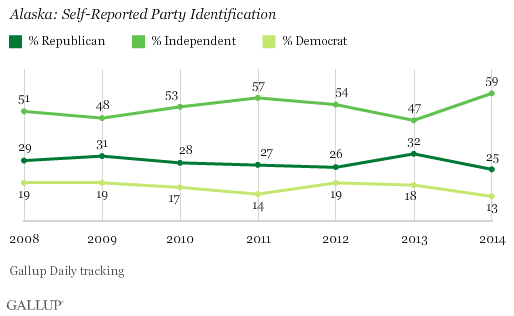 Alaska: Self-Reported Party Identification