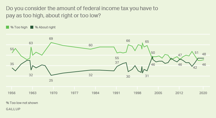 Do you consider the amount of federal income tax you have to pay as too high, about right or too low?