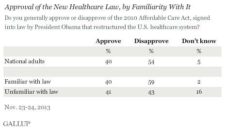 Approval of the New Healthcare Law, by Familiarity With It, November 2013