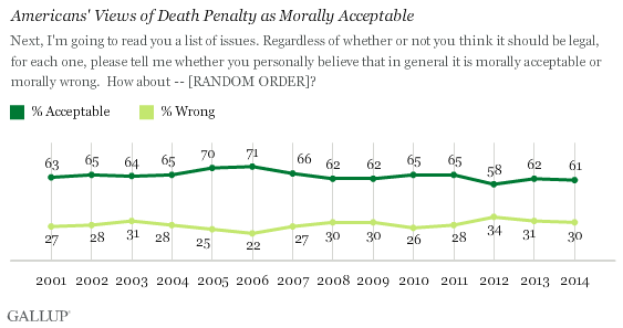 Americans' Views of Death Penalty as Morally Acceptable