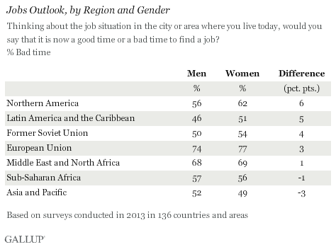 Jobs Outlook, by Region and Gender