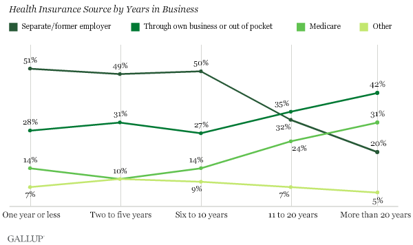 Health Insurance Source by Years in Business