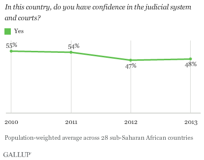 Do you have confidence in the judicial system and courts?