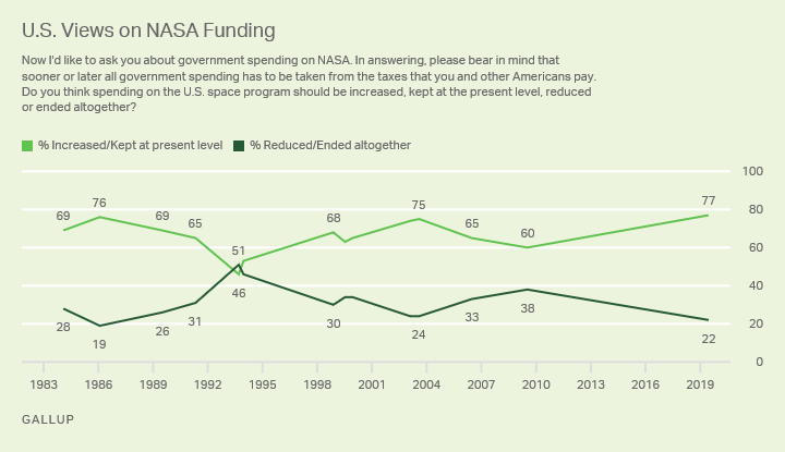 Line graph. Americans views on funding for NASA, 1984-2019.