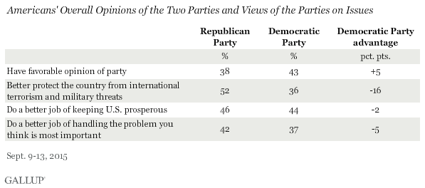 Americans' Overall Opinions of the Two Parties and Views of the Parties on Issues