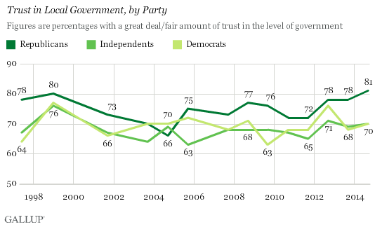 Trend: Trust in Local Government, by Party