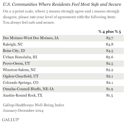 U.S. Communities Where Residents Feel Most Safe and Secure