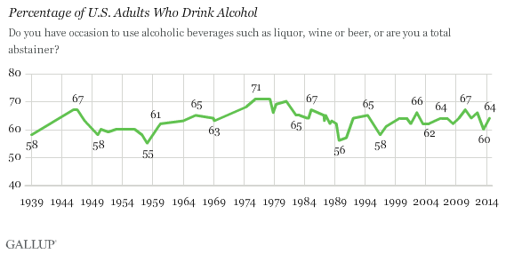 Percentage of U.S. Adults Who Drink Alcohol