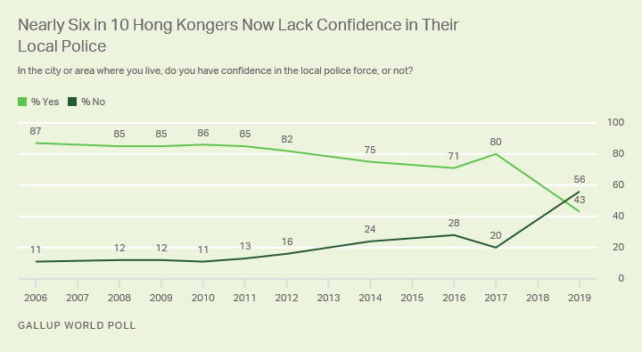 Line graph. Hong Kongers' confidence in their local police forces, 2006-2019.