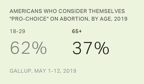 'Pro-Choice' or 'Pro-Life,' 2018-2019 Demographic Tables