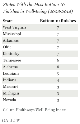 States With the Most Bottom 10 Finishes in Well-Being (2008-2014)