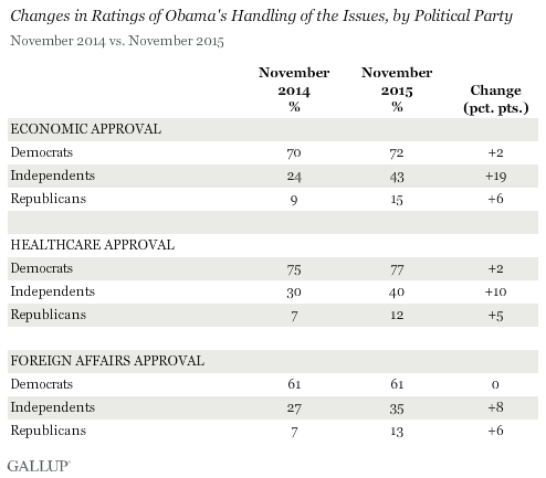 Changes in Ratings of Obama's Handling of the Issues, by Political Party, November 2014 vs. November 2015