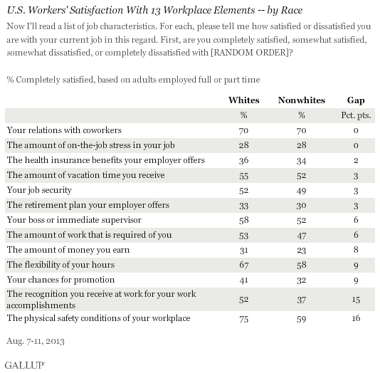 U.S. Workers' Satisfaction With 13 Workplace Elements -- by Race, August 2013